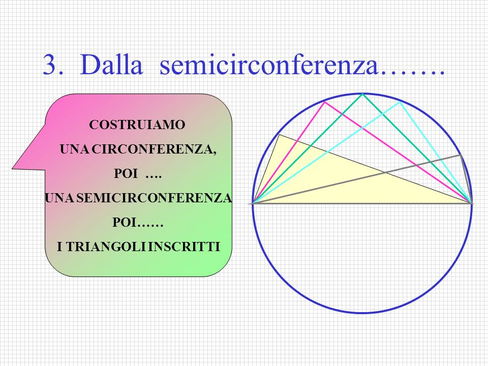 3. Dalla semicirconferenza……. COSTRUIAMO UNA CIRCONFERENZA, POI …. UNA SEMICIRCONFERENZA POI…… I TRIANGOLI INSCRITTI