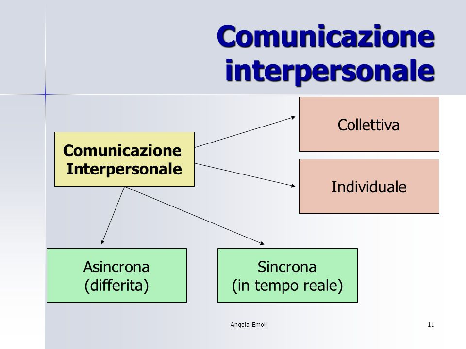 Angela Emoli11 Comunicazione interpersonale Comunicazione Interpersonale Collettiva Individuale Asincrona (differita) Sincrona (in tempo reale)
