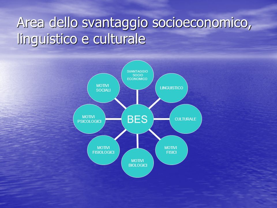 Area dello svantaggio socioeconomico, linguistico e culturale BES SVANTAGGIO SOCIO ECONOMICO LINGUISTICOCULTURALE MOTIVI FISICI MOTIVI BIOLOGICI MOTIV