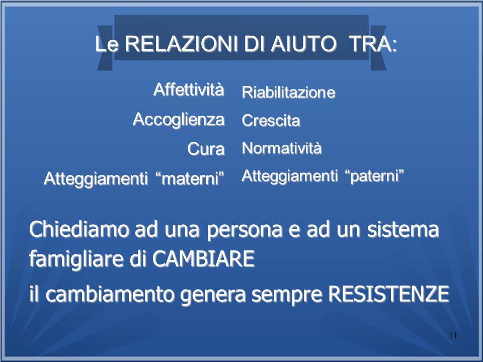 11 Le RELAZIONI DI AIUTO TRA: Le RELAZIONI DI AIUTO TRA: AffettivitàAccoglienzaCura Atteggiamenti materni RiabilitazioneCrescitaNormatività Atteggiame