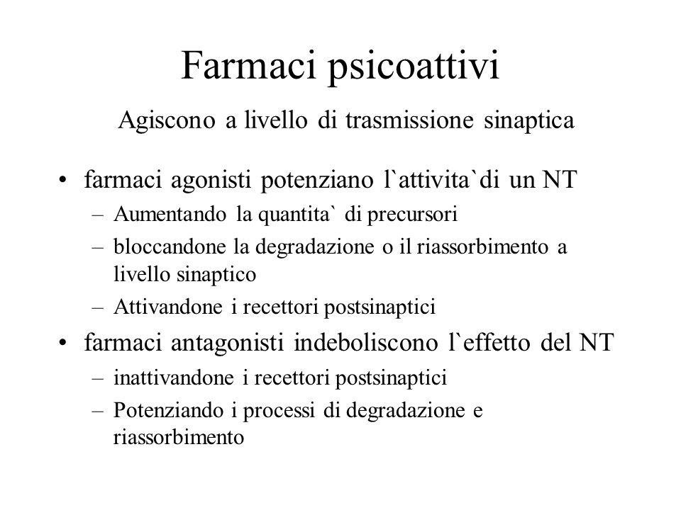 Farmaci psicoattivi Agiscono a livello di trasmissione sinaptica farmaci agonisti potenziano l`attivita`di un NT –Aumentando la quantita` di precursor