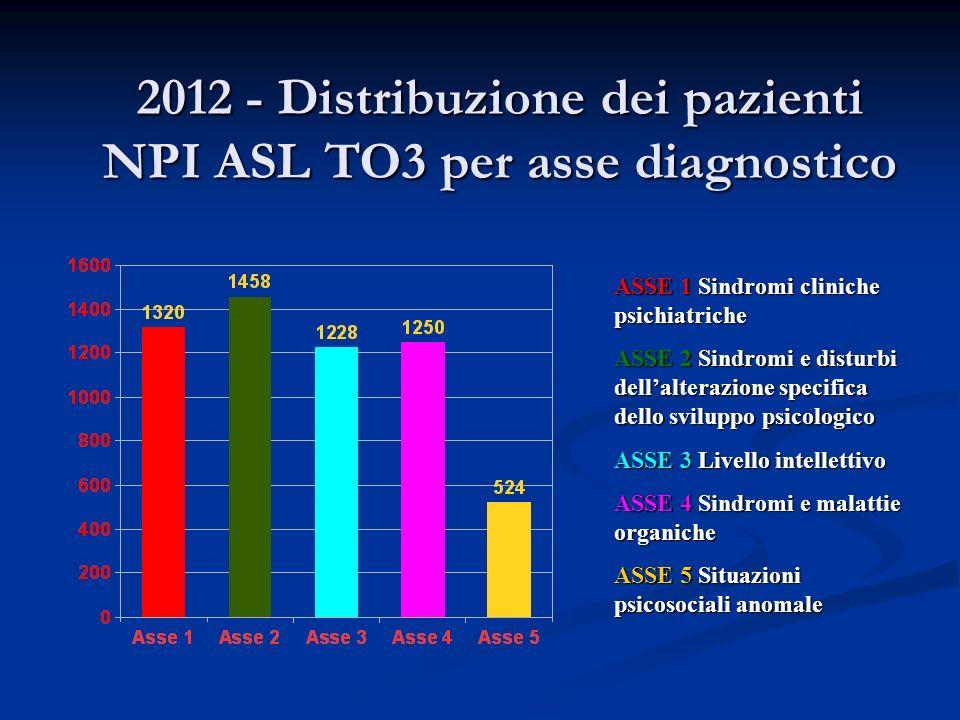 2012 - Distribuzione dei pazienti NPI ASL TO3 per asse diagnostico ASSE 1 Sindromi cliniche psichiatriche ASSE 2 Sindromi e disturbi dellalterazione specifica dello sviluppo psicologico ASSE 3 Livello intellettivo ASSE 4 Sindromi e malattie organiche ASSE 5 Situazioni psicosociali anomale