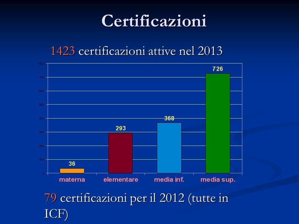 Certificazioni 79 certificazioni per il 2012 (tutte in ICF) 1423 certificazioni attive nel 2013