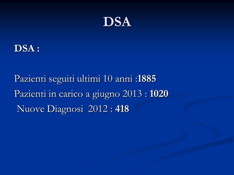 DSA DSA : Pazienti seguiti ultimi 10 anni :1885 Pazienti in carico a giugno 2013 : 1020 Nuove Diagnosi 2012 : 418 Nuove Diagnosi 2012 : 418
