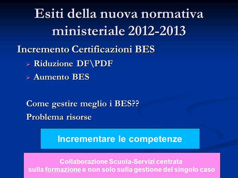 Esiti della nuova normativa ministeriale 2012-2013 Incremento Certificazioni BES Incremento Certificazioni BES Riduzione DF\PDF Riduzione DF\PDF Aumento BES Aumento BES Come gestire meglio i BES?.
