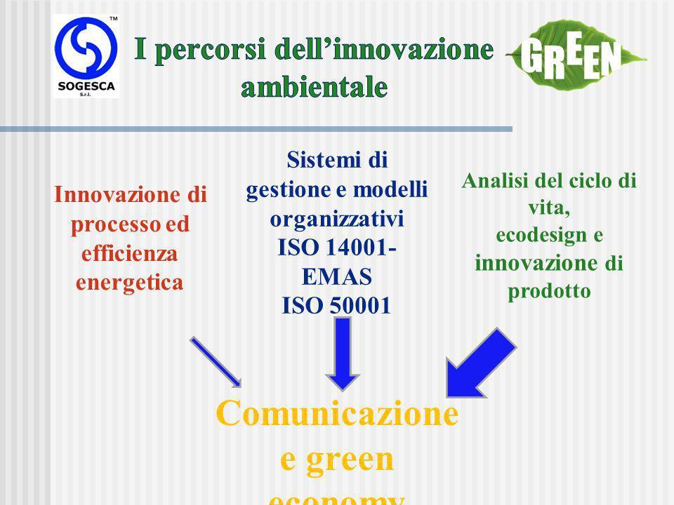 Sistemi di gestione e modelli organizzativi ISO 14001- EMAS ISO 50001 Innovazione di processo ed efficienza energetica Analisi del ciclo di vita, ecodesign e innovazione di prodotto Comunicazione e green economy