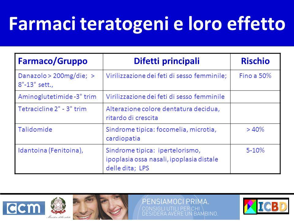 Farmaci teratogeni e loro effetto Farmaco/GruppoDifetti principaliRischio Danazolo > 200mg/die; > 8°-13° sett., Virilizzazione dei feti di sesso femmi
