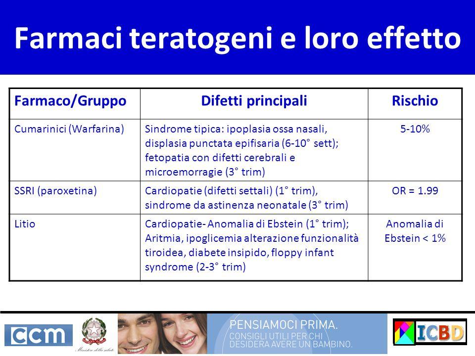 Farmaco/GruppoDifetti principaliRischio Cumarinici (Warfarina)Sindrome tipica: ipoplasia ossa nasali, displasia punctata epifisaria (6-10° sett); fetopatia con difetti cerebrali e microemorragie (3° trim) 5-10% SSRI (paroxetina)Cardiopatie (difetti settali) (1° trim), sindrome da astinenza neonatale (3° trim) OR = 1.99 LitioCardiopatie- Anomalia di Ebstein (1° trim); Aritmia, ipoglicemia alterazione funzionalità tiroidea, diabete insipido, floppy infant syndrome (2-3° trim) Anomalia di Ebstein < 1% Farmaci teratogeni e loro effetto