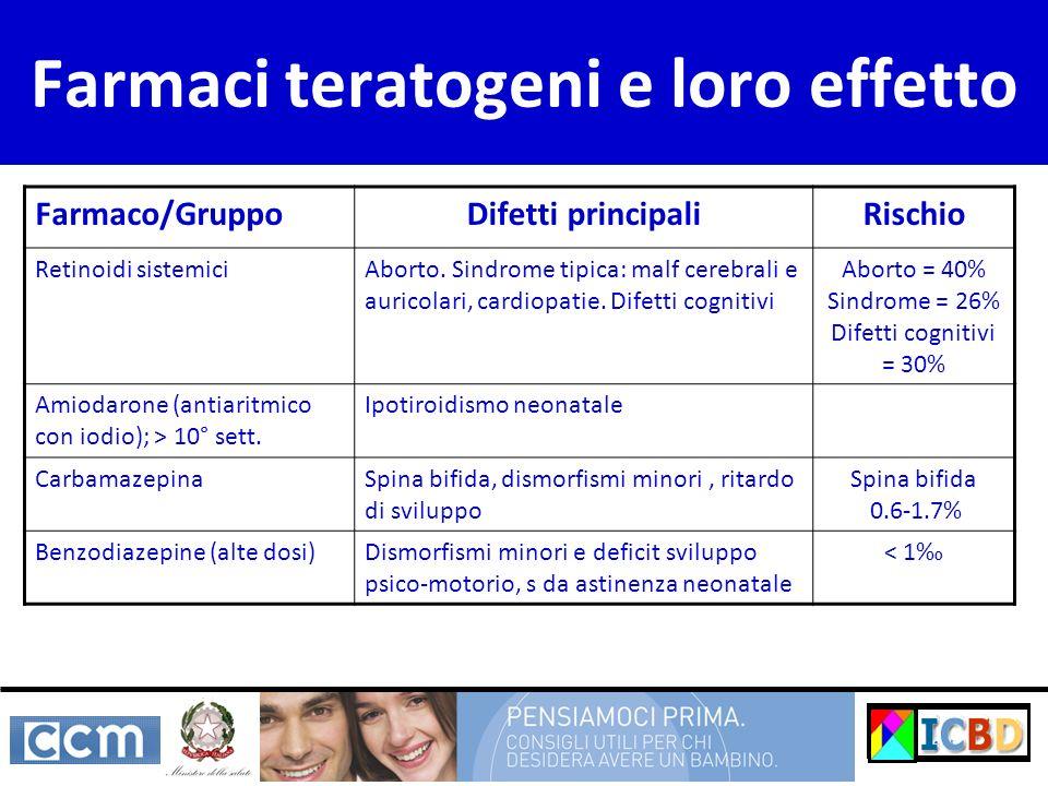 Farmaco/GruppoDifetti principaliRischio Retinoidi sistemiciAborto. Sindrome tipica: malf cerebrali e auricolari, cardiopatie. Difetti cognitivi Aborto
