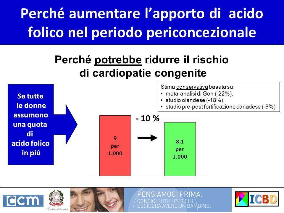 Perché aumentare lapporto di acido folico nel periodo periconcezionale Perché potrebbe ridurre il rischio di cardiopatie congenite 9 per 1.000 8,1 per