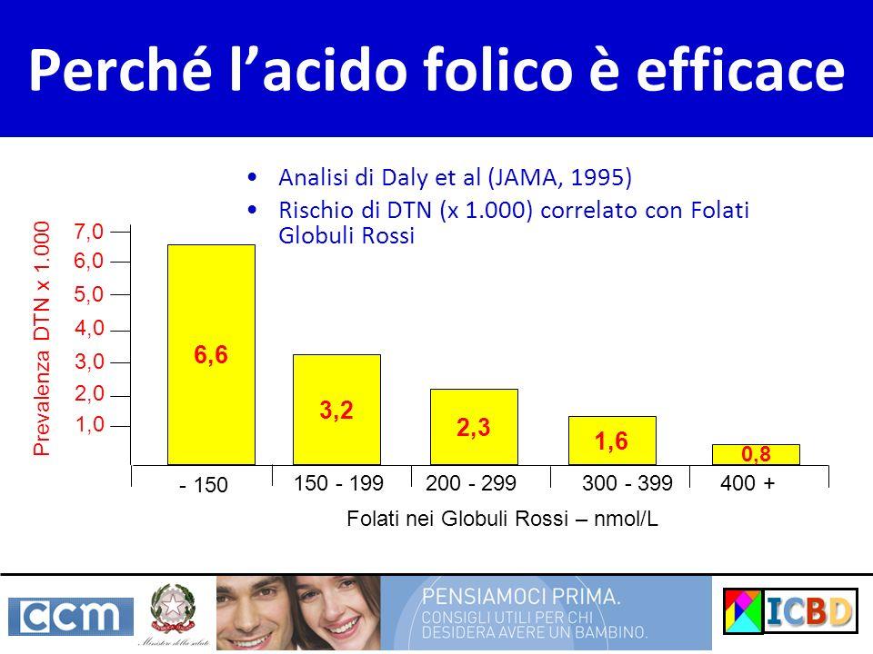 Perché lacido folico è efficace Analisi di Daly et al (JAMA, 1995) Rischio di DTN (x 1.000) correlato con Folati Globuli Rossi - 150 150 - 199200 - 29