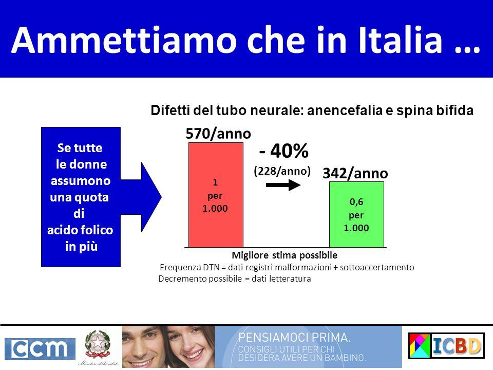 Ammettiamo che in Italia … 1 per 1.000 0,6 per 1.000 - 40% (228/anno) Se tutte le donne assumono una quota di acido folico in più Migliore stima possi