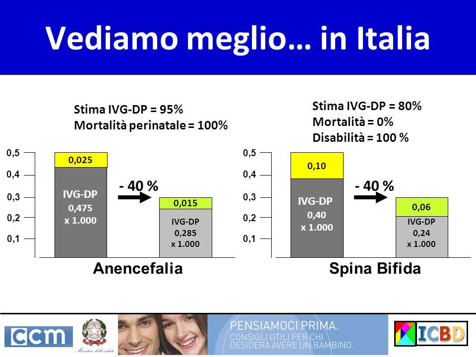 Vediamo meglio… in Italia IVG-DP 0,475 x 1.000 IVG-DP 0,285 x 1.000 Anencefalia 0,025 0,1 0,2 0,3 0,4 0,5 0,015 IVG-DP 0,40 x 1.000 IVG-DP 0,24 x 1.00