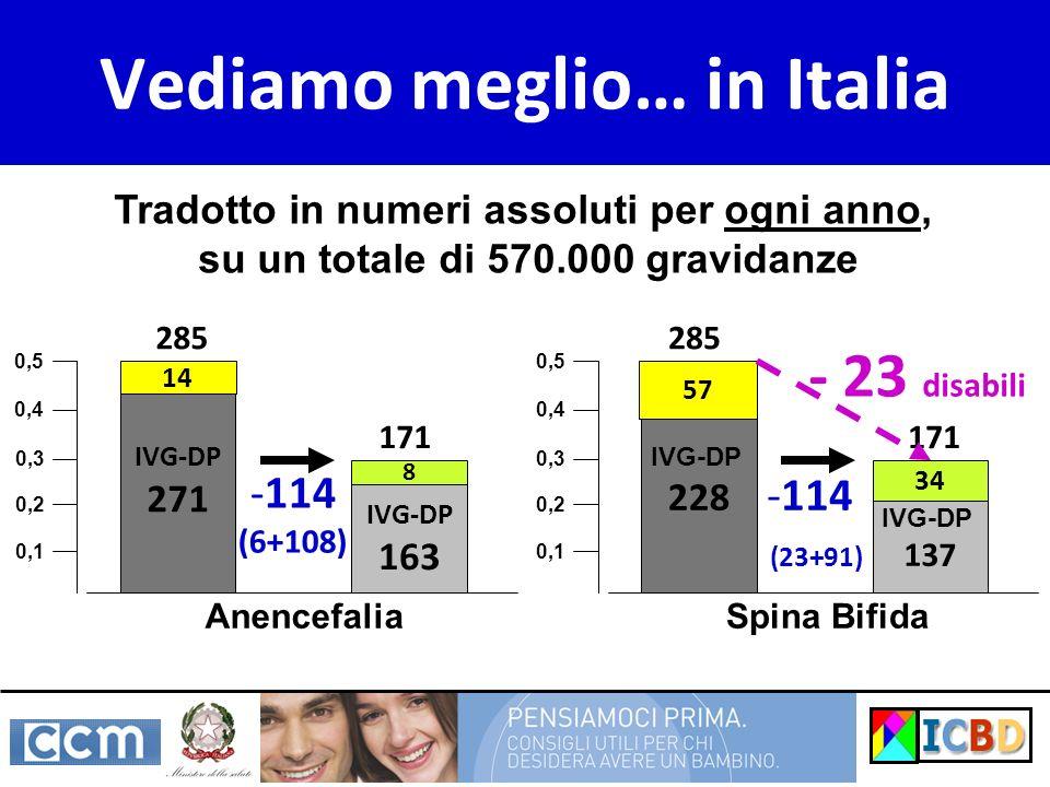 Vediamo meglio… in Italia Tradotto in numeri assoluti per ogni anno, su un totale di 570.000 gravidanze IVG-DP 271 IVG-DP 163 Anencefalia 14 0,1 0,2 0