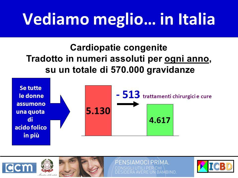 Vediamo meglio… in Italia 5.130 4.617 - 513 trattamenti chirurgici e cure Se tutte le donne assumono una quota di acido folico in più Cardiopatie cong