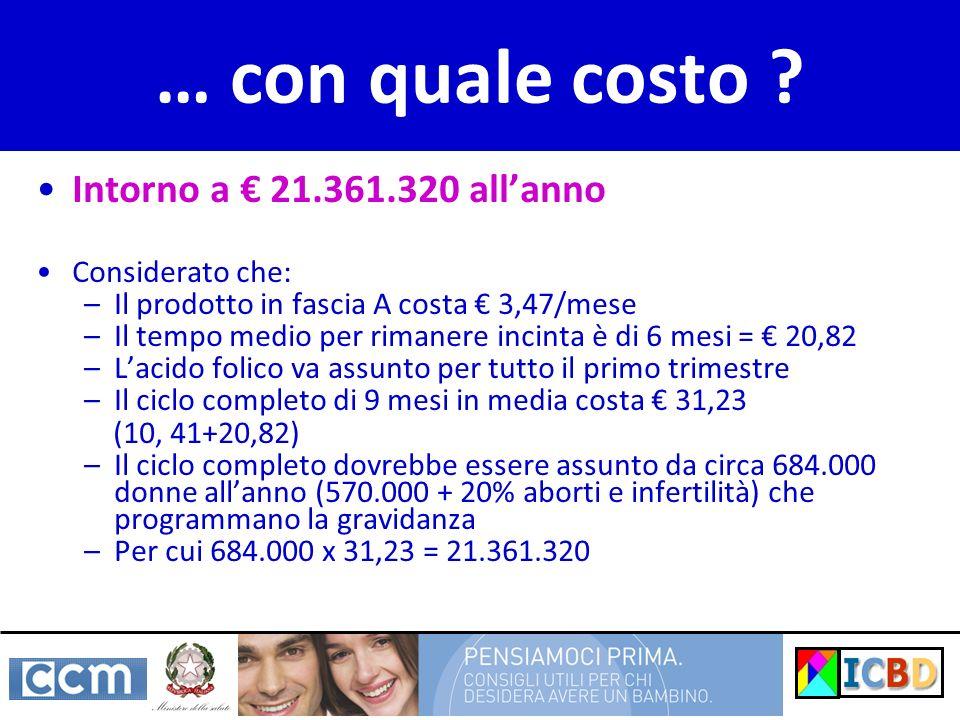… con quale costo ? Intorno a 21.361.320 allanno Considerato che: –Il prodotto in fascia A costa 3,47/mese –Il tempo medio per rimanere incinta è di 6