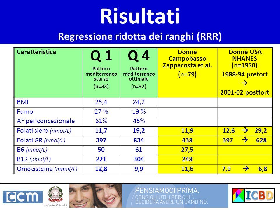 Risultati Regressione ridotta dei ranghi (RRR) Caratteristica Q 1 Pattern mediterraneo scarso (n=33) Q 4 Pattern mediterraneo ottimale (n=32) Donne Ca