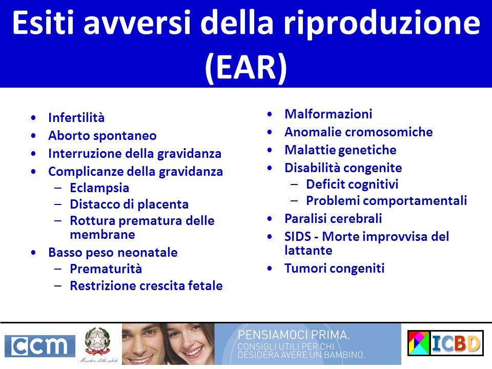 Esiti avversi della riproduzione (EAR) Infertilità Aborto spontaneo Interruzione della gravidanza Complicanze della gravidanza –Eclampsia –Distacco di