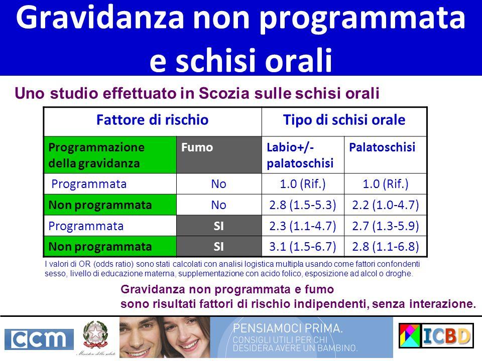 Gravidanza non programmata e schisi orali Fattore di rischioTipo di schisi orale Programmazione della gravidanza FumoLabio+/- palatoschisi Palatoschis