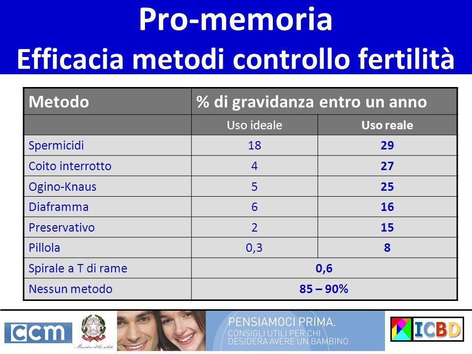Pro-memoria Efficacia metodi controllo fertilità Metodo% di gravidanza entro un anno Uso idealeUso reale Spermicidi1829 Coito interrotto427 Ogino-Knau