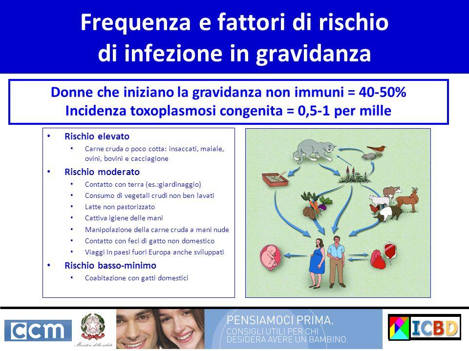 Frequenza e fattori di rischio di infezione in gravidanza Rischio elevato Carne cruda o poco cotta: insaccati, maiale, ovini, bovini e cacciagione Ris