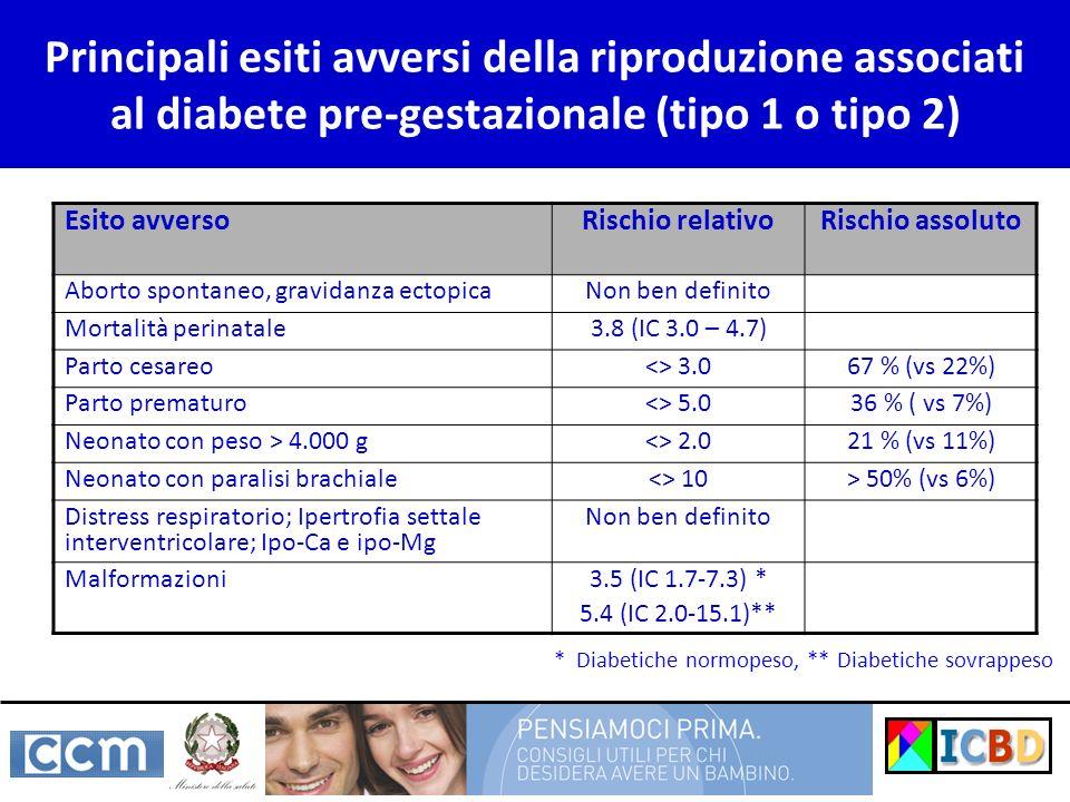 Principali esiti avversi della riproduzione associati al diabete pre-gestazionale (tipo 1 o tipo 2) Esito avversoRischio relativoRischio assoluto Abor