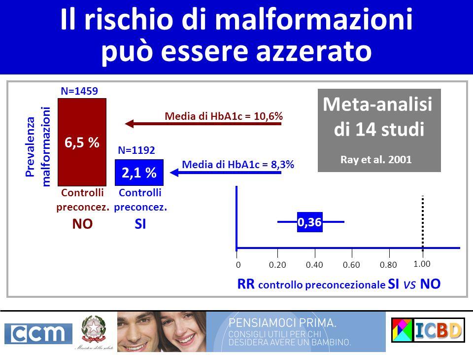 Il rischio di malformazioni può essere azzerato 6,5 % 2,1 % Prevalenza malformazioni N=1459 N=1192 1.00 0,36 Media di HbA1c = 10,6% Media di HbA1c = 8