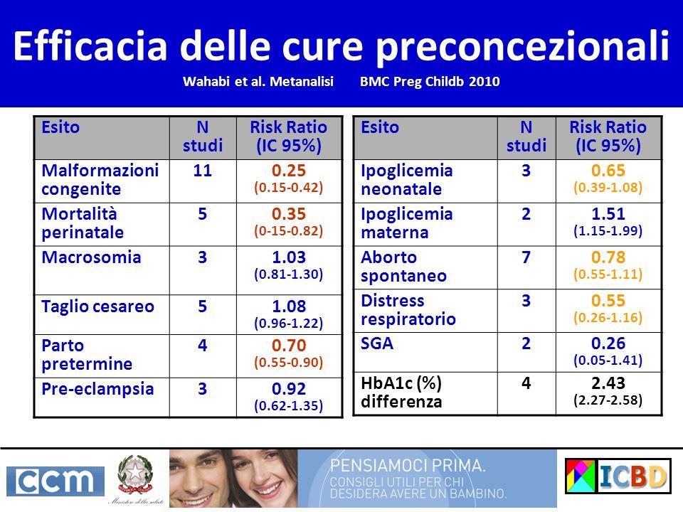Efficacia delle cure preconcezionali Wahabi et al. Metanalisi BMC Preg Childb 2010 Esito N studi Risk Ratio (IC 95%) Malformazioni congenite 11 0.25 (