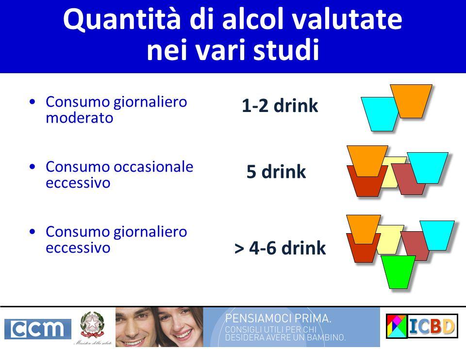 Quantità di alcol valutate nei vari studi Consumo giornaliero moderato Consumo occasionale eccessivo Consumo giornaliero eccessivo 1-2 drink 5 drink >