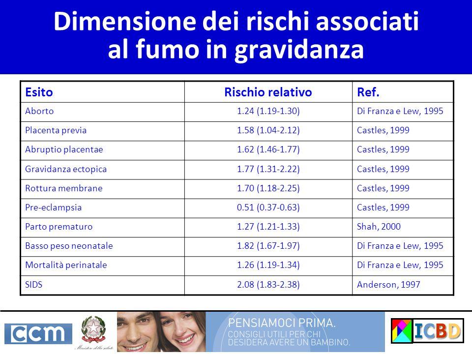 Dimensione dei rischi associati al fumo in gravidanza EsitoRischio relativoRef. Aborto1.24 (1.19-1.30)Di Franza e Lew, 1995 Placenta previa1.58 (1.04-