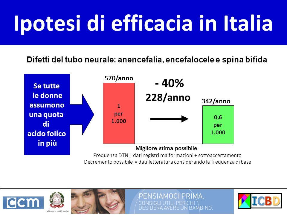 Ipotesi di efficacia in Italia 1 per 1.000 0,6 per 1.000 - 40% 228/anno Se tutte le donne assumono una quota di acido folico in più Migliore stima pos
