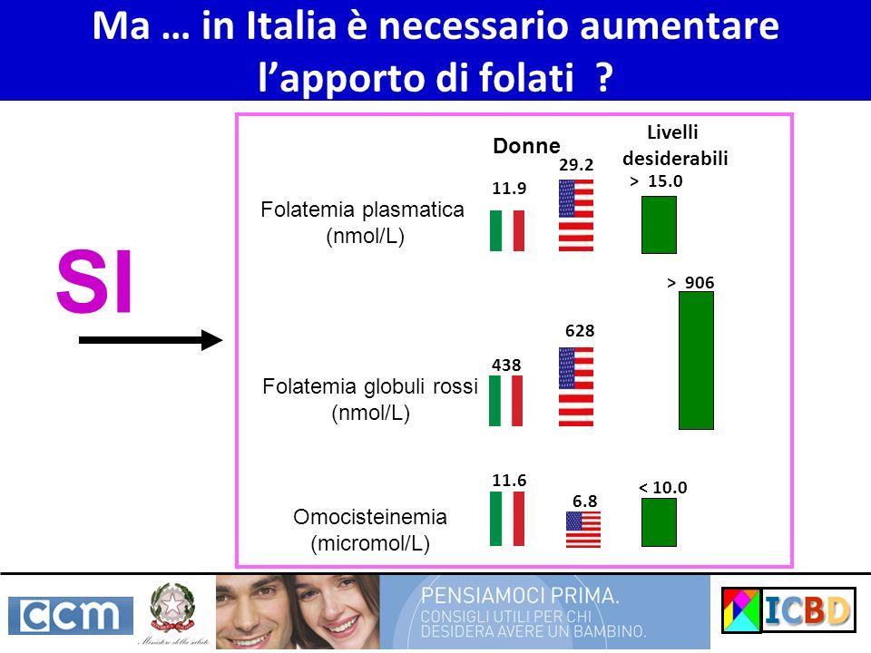 Ma … in Italia è necessario aumentare lapporto di folati ? 11.9 29.2 Donne 438 628 11.6 6.8 Folatemia plasmatica (nmol/L) Folatemia globuli rossi (nmo