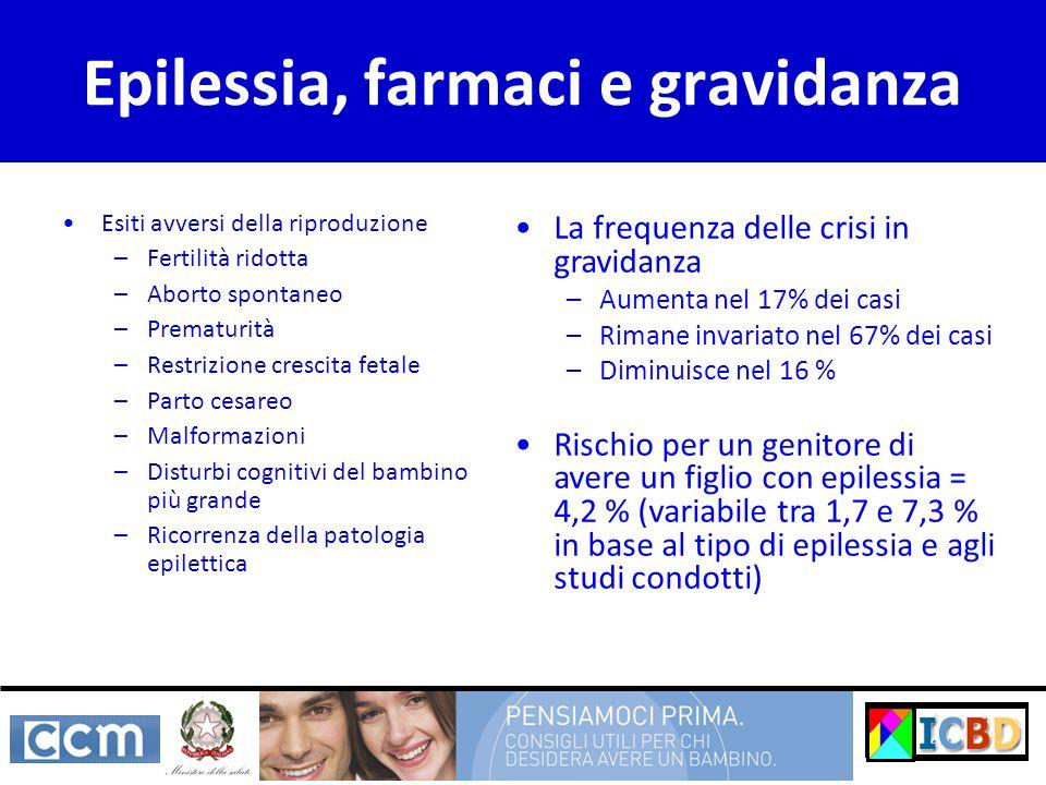 Epilessia, farmaci e gravidanza Esiti avversi della riproduzione –Fertilità ridotta –Aborto spontaneo –Prematurità –Restrizione crescita fetale –Parto