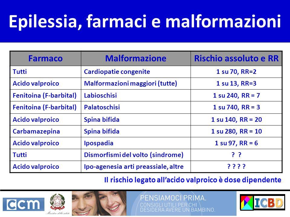 Epilessia, farmaci e malformazioni FarmacoMalformazioneRischio assoluto e RR TuttiCardiopatie congenite1 su 70, RR=2 Acido valproicoMalformazioni magg