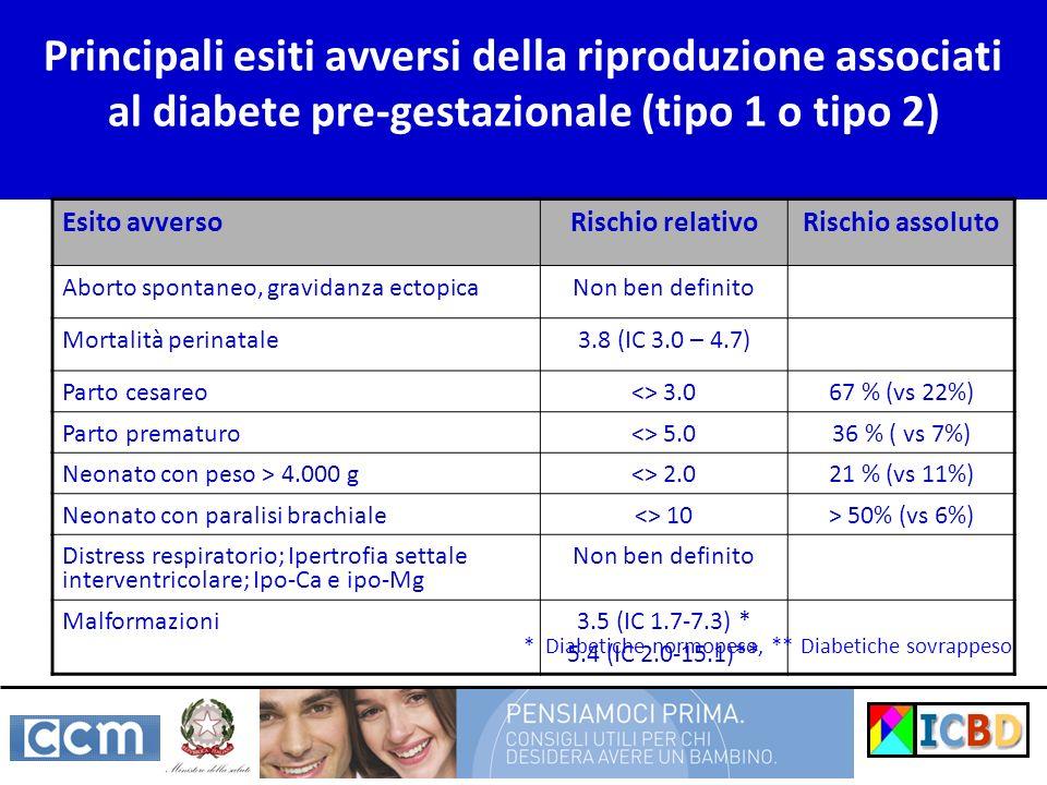 Principali esiti avversi della riproduzione associati al diabete pre-gestazionale (tipo 1 o tipo 2) Esito avversoRischio relativoRischio assoluto Aborto spontaneo, gravidanza ectopicaNon ben definito Mortalità perinatale3.8 (IC 3.0 – 4.7) Parto cesareo<> 3.067 % (vs 22%) Parto prematuro<> 5.036 % ( vs 7%) Neonato con peso > 4.000 g<> 2.021 % (vs 11%) Neonato con paralisi brachiale<> 10> 50% (vs 6%) Distress respiratorio; Ipertrofia settale interventricolare; Ipo-Ca e ipo-Mg Non ben definito Malformazioni3.5 (IC 1.7-7.3) * 5.4 (IC 2.0-15.1)** * Diabetiche normopeso, ** Diabetiche sovrappeso