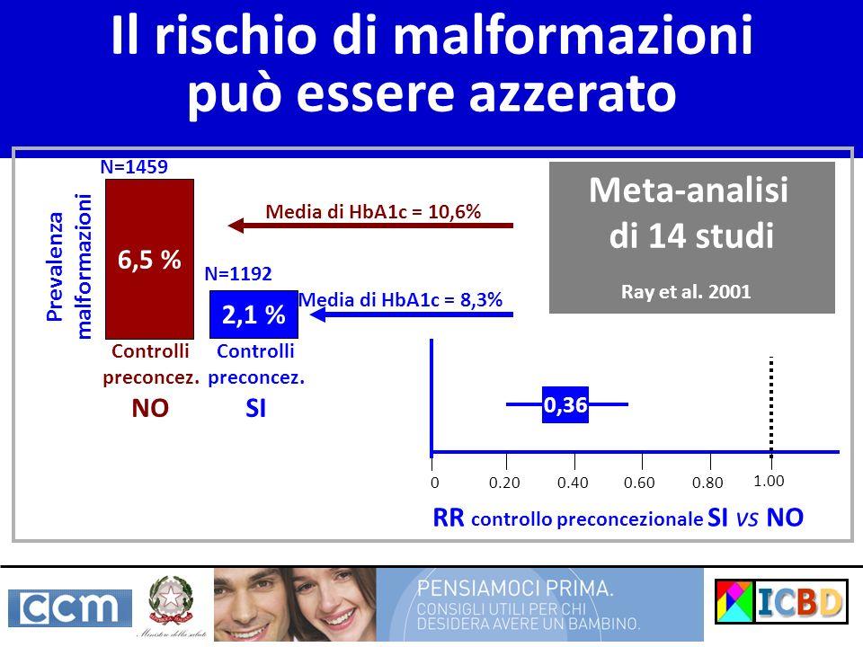 Il rischio di malformazioni può essere azzerato 6,5 % 2,1 % Prevalenza malformazioni N=1459 N=1192 1.00 0,36 Media di HbA1c = 10,6% Media di HbA1c = 8,3% Meta-analisi di 14 studi Ray et al.