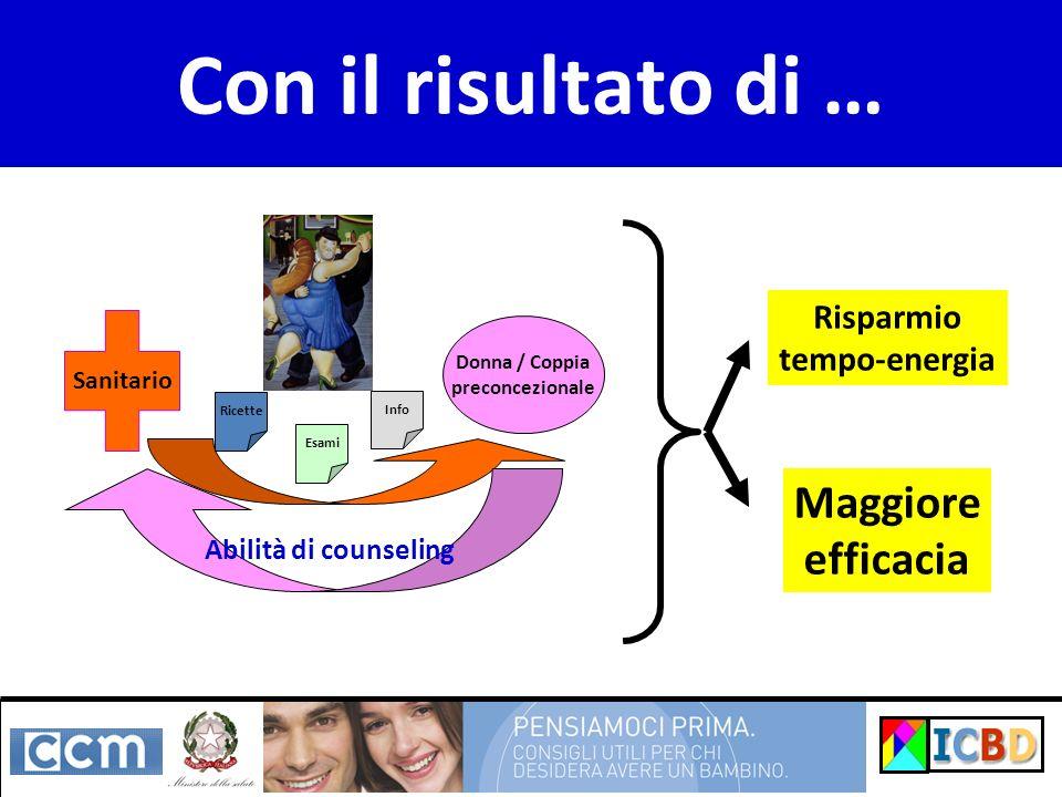 Con il risultato di … Sanitario Donna / Coppia preconcezionale Abilità di counseling Ricette Esami Info Risparmio tempo-energia Maggiore efficacia