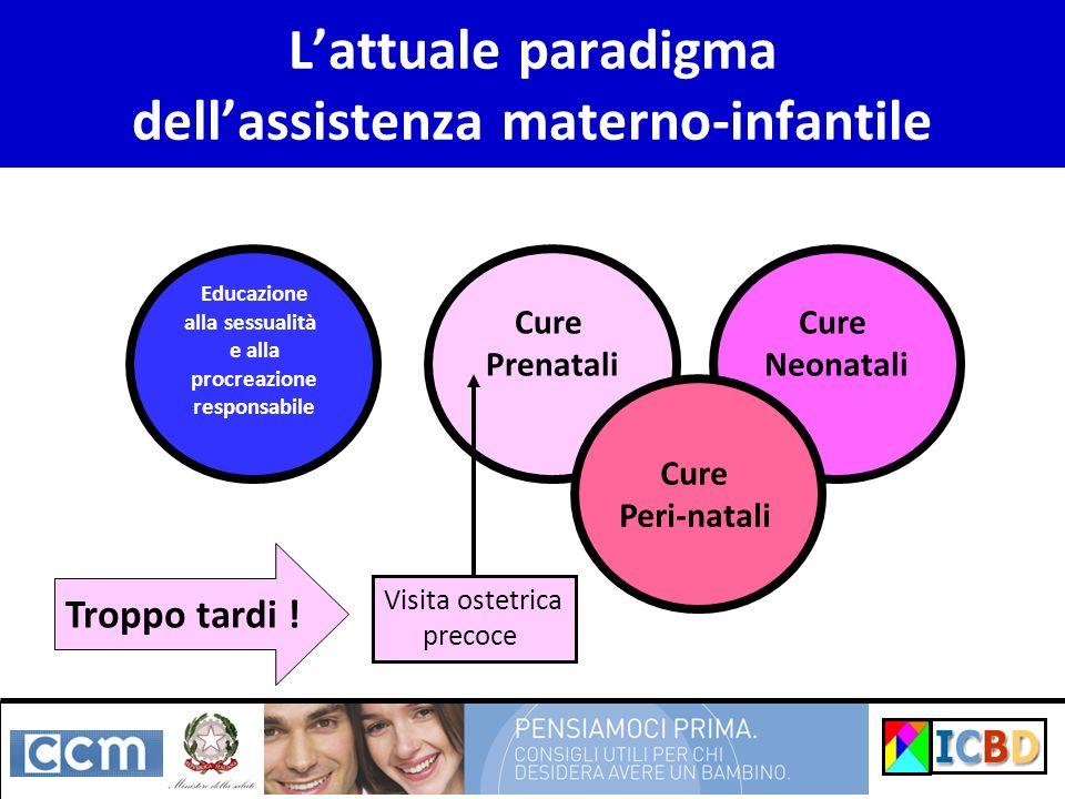 Lattuale paradigma dellassistenza materno-infantile Educazione alla sessualità e alla procreazione responsabile Cure Prenatali Cure Neonatali Cure Peri-natali Visita ostetrica precoce Troppo tardi !