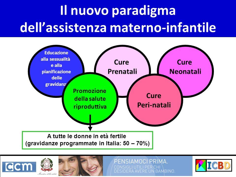 Il nuovo paradigma dellassistenza materno-infantile Educazione alla sessualità e alla pianificazione delle gravidanze Cure Prenatali Cure Neonatali Cure Peri-natali Promozione della salute riproduttiva A tutte le donne in età fertile (gravidanze programmate in Italia: 50 – 70%)