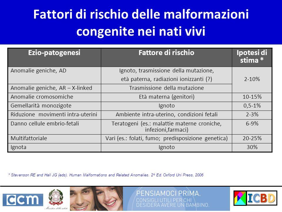 Fattori di rischio delle malformazioni congenite nei nati vivi Ezio-patogenesiFattore di rischio Ipotesi di stima * Anomalie geniche, AD Ignoto, trasm