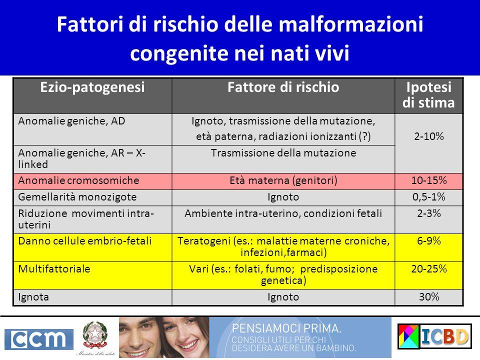Fattori di rischio delle malformazioni congenite nei nati vivi Ezio-patogenesiFattore di rischio Ipotesi di stima Anomalie geniche, AD Ignoto, trasmis