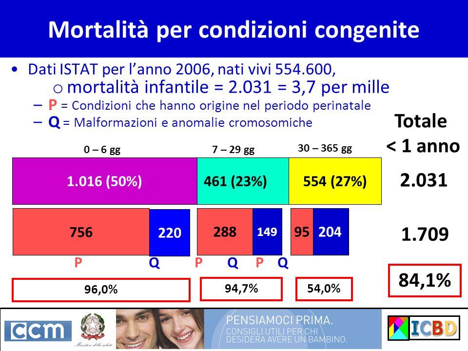 Mortalità per condizioni congenite Dati ISTAT per lanno 2006, nati vivi 554.600, o mortalità infantile = 2.031 = 3,7 per mille –P = Condizioni che han