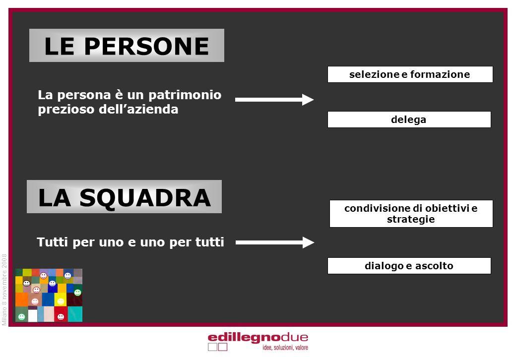 Milano 8 novembre 2008 LE PERSONE LA SQUADRA La persona è un patrimonio prezioso dellazienda selezione e formazione Tutti per uno e uno per tutti condivisione di obiettivi e strategie dialogo e ascolto delega
