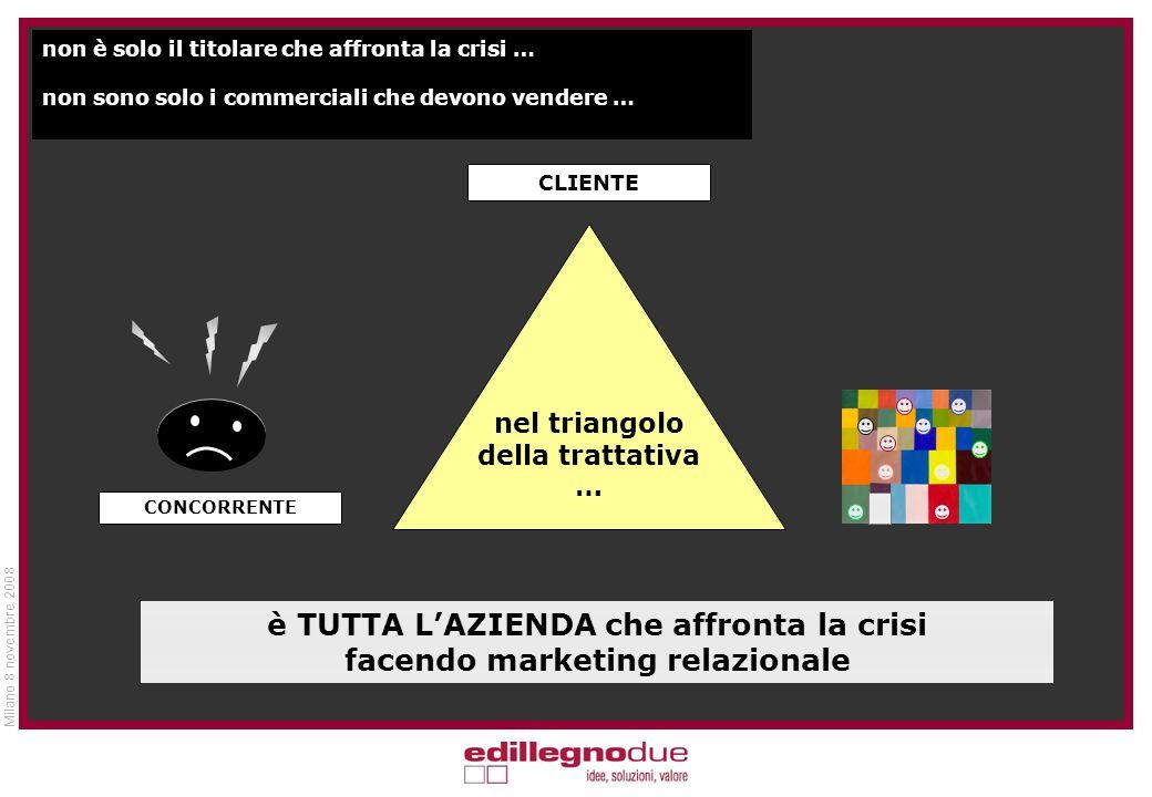 Milano 8 novembre 2008 non è solo il titolare che affronta la crisi … non sono solo i commerciali che devono vendere … è TUTTA LAZIENDA che affronta la crisi facendo marketing relazionale CLIENTE nel triangolo della trattativa … CONCORRENTE