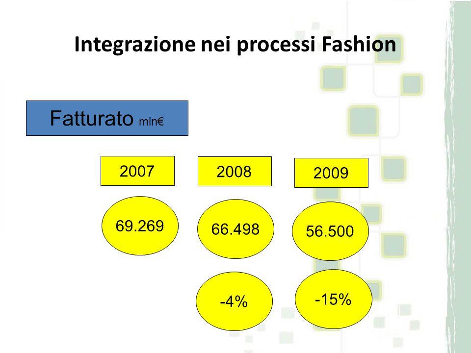 69.269 66.498 56.500 2007 2008 2009 -15% -4% Fatturato mln