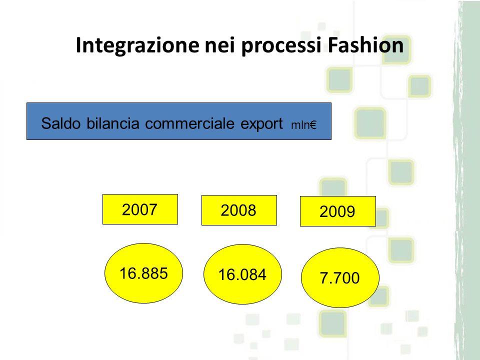 Integrazione nei processi Fashion 16.885 16.084 7.700 2007 2008 2009 Saldo bilancia commerciale export mln
