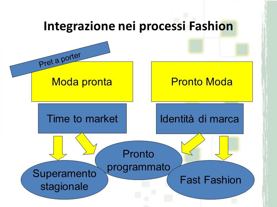 Pronto Moda Integrazione nei processi Fashion Moda pronta Pret a porter Time to market Identità di marca Pronto programmato Superamento stagionale Fas