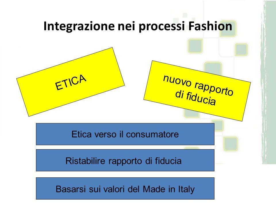 ETICA Integrazione nei processi Fashion nuovo rapporto di fiducia Etica verso il consumatore Ristabilire rapporto di fiducia Basarsi sui valori del Ma
