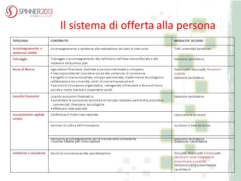 Il sistema di offerta alla persona TIPOLOGIACONTENUTOMODALITA ACCESSO Accompagnamento e assistenza iniziale Accompagnamento e assistenza alla realizza