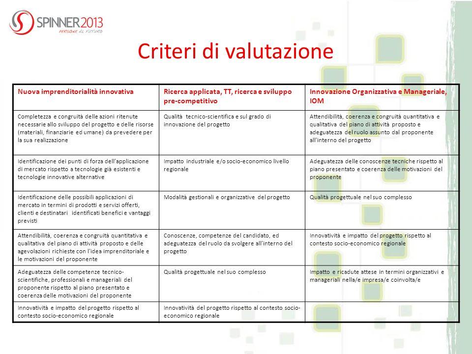 Criteri di valutazione Nuova imprenditorialità innovativaRicerca applicata, TT, ricerca e sviluppo pre-competitivo Innovazione Organizzativa e Manager